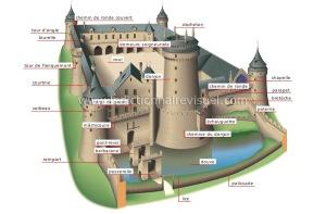 Exemple de château médieval